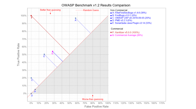 Read how Xanitizer detects all vulnerabilities of the OWASP Benchmark Project with very few alarms.