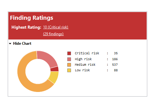 Xanitizer screenshot of the dashboard's finding ratings chart.